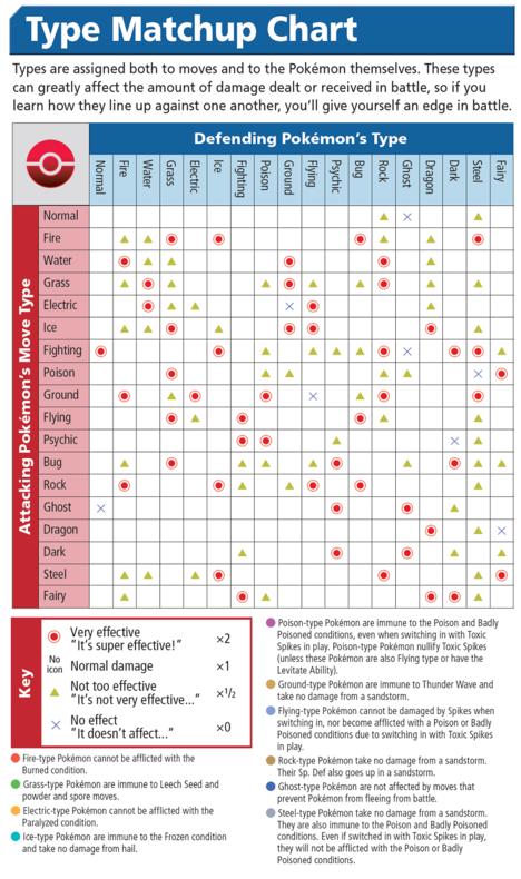 Types Pokemon Type Chart Type Chart Pokemon