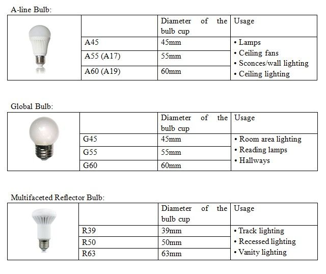3 Main Kinds Of Bulbs Shap And Size For Your Choice Smart Light Bulbs Led Light Bulbs Buy Led Lights