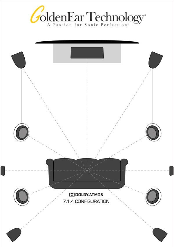Click the image for more set up tips on our website hometheater dolbyatmost homeaudio avtweeps homecinemaintallation also check out various diagrams to see typical atmos installations rh pinterest