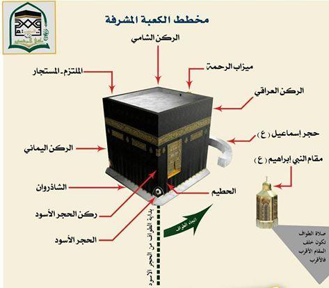 Pin By سيد طالب العلوي On مكة والبيت العتيق Allah