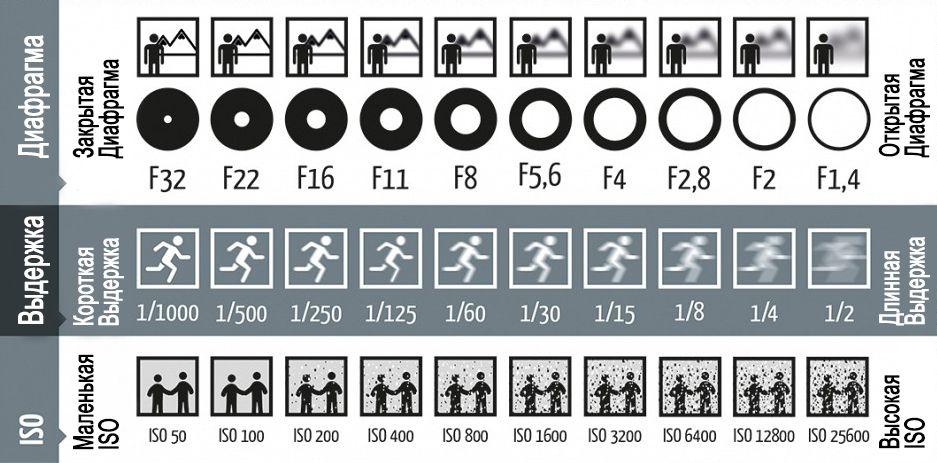 кстати, дуэт параметры экспозиции при фотосъемке сварки что приготовить его