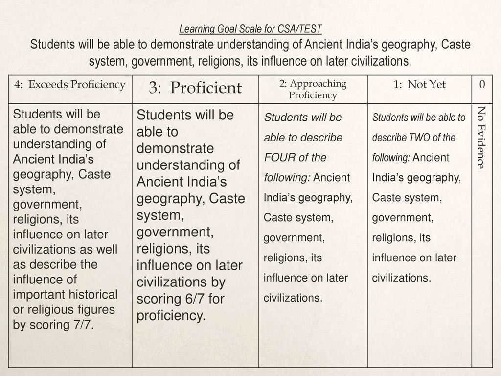 River Valley Civilizations Worksheet Answers Inspirational