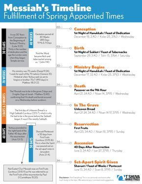 this infographic portrays messiah yeshua s timeline from conception