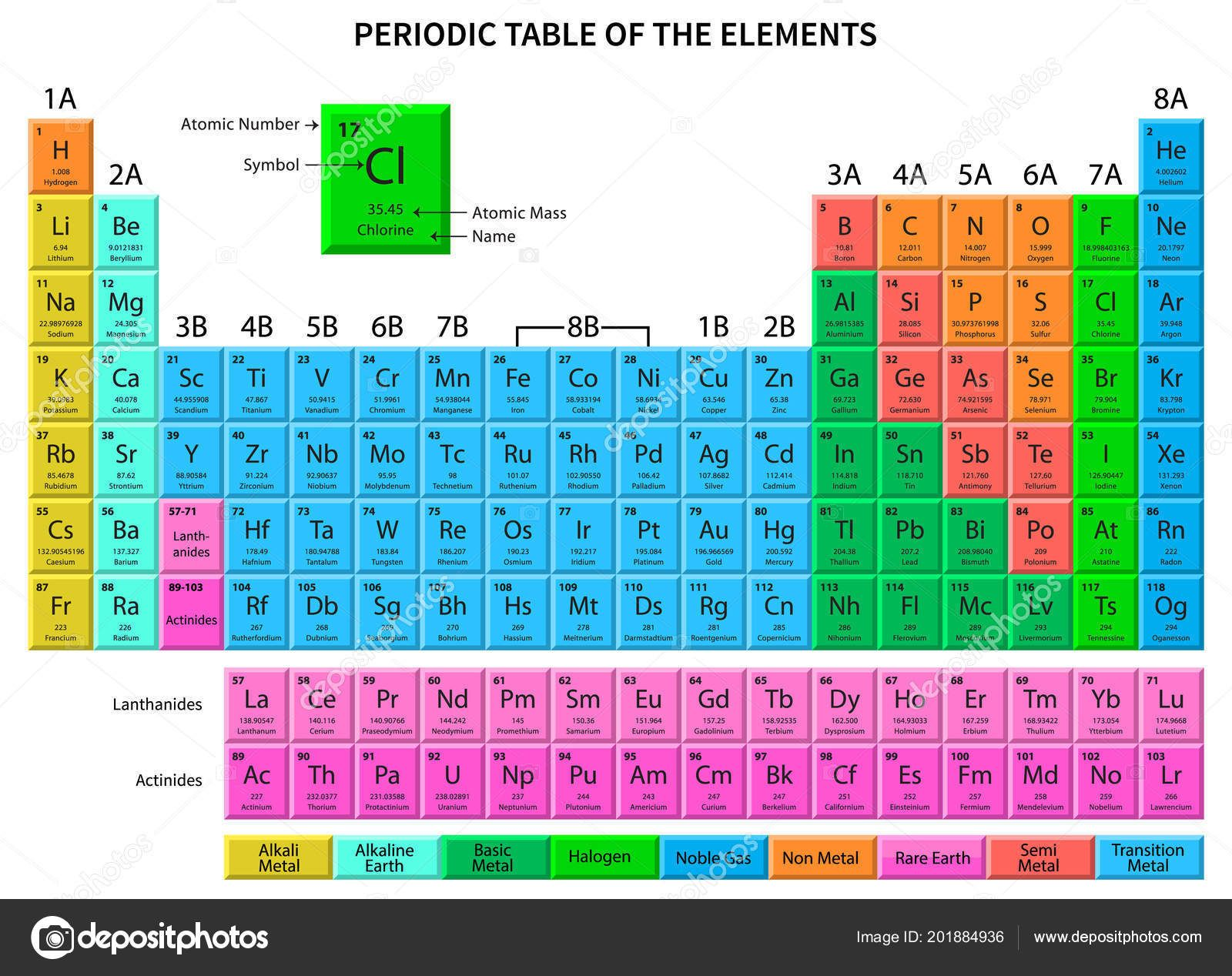 Worksheet » Different Atoms In The Periodic Table