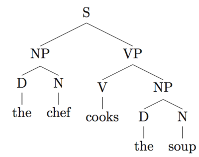 Syntax trees examples google search syntax binary trees syntax trees examples google search ccuart Images