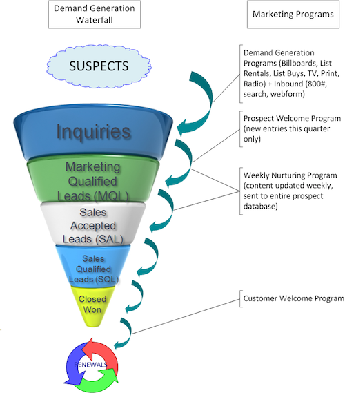 Demand Generation Waterfall - Marketing and Sales Funnel Image ...