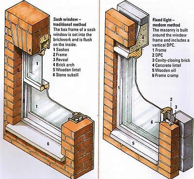 Cross sections of two types of double brick wall badass architectural drawings pinterest - Double brick cavity walls ...