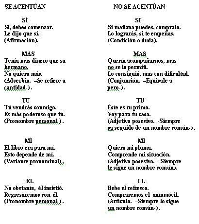 Acento Diacrítico Ortografía Ortografia Española Apuntes De Lengua