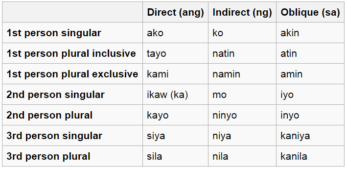 Basic Filipino Tagalog Nouns And Personal Pronouns With Exercises Personal Pronouns Tagalog Words Filipino Words