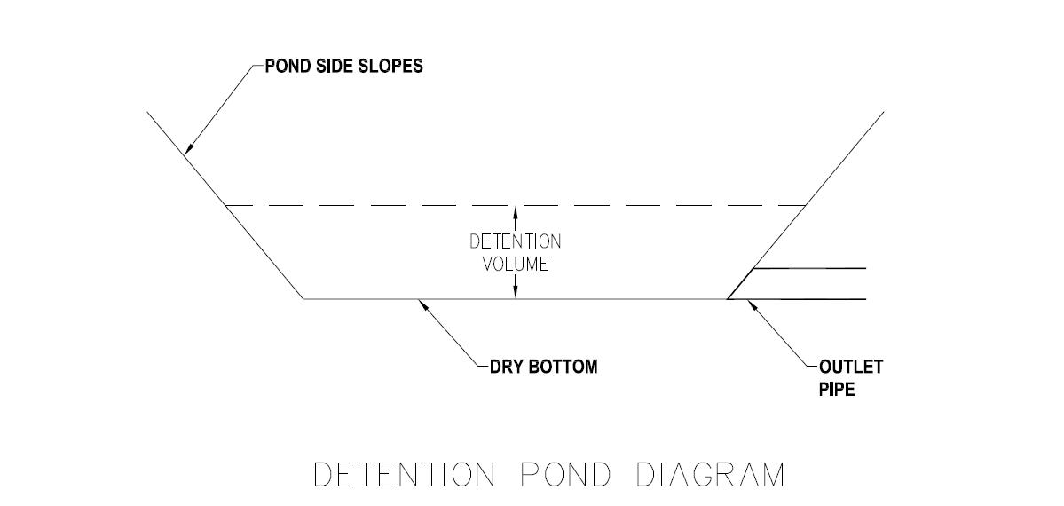 detention pond