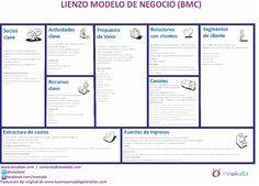 Lienzo innokabi BMC en Castellano para el post web 2 canvas de modelo de negocio