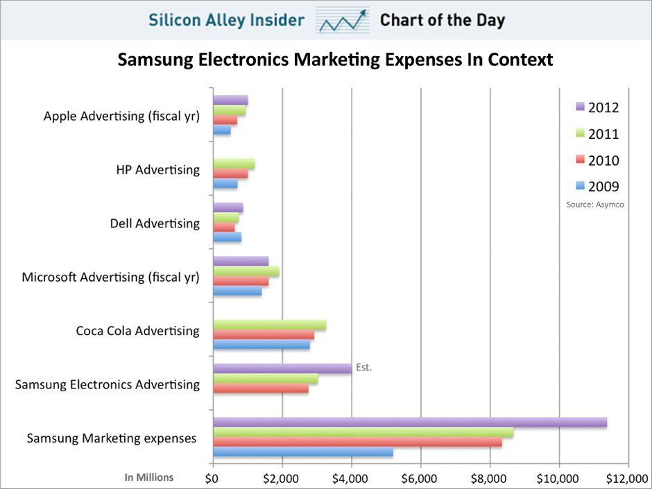 CHART OF THE DAY Samsungu0027s Massive Marketing Budget Tech - marketing budget template