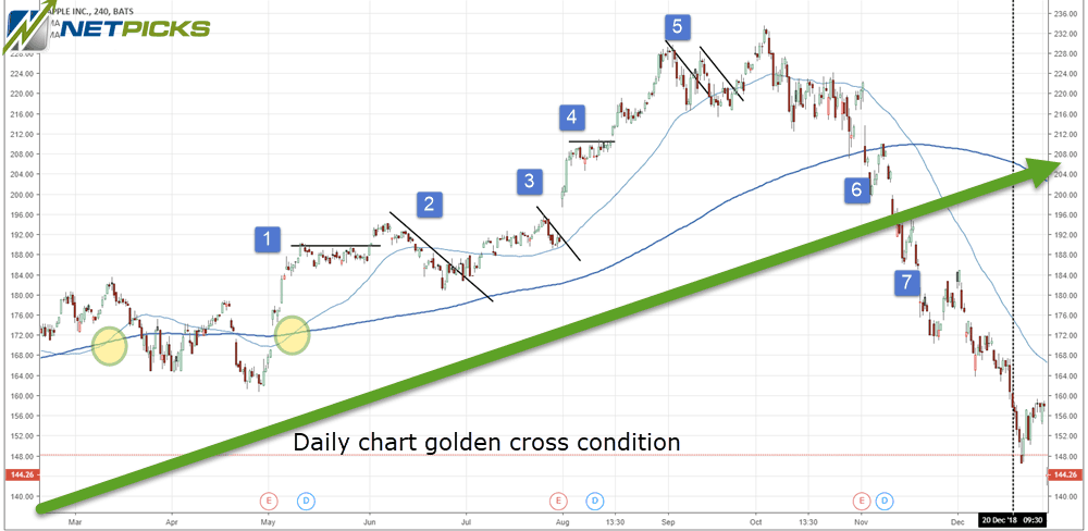 Golden Cross Moving Average Trading Strategy | Business ...