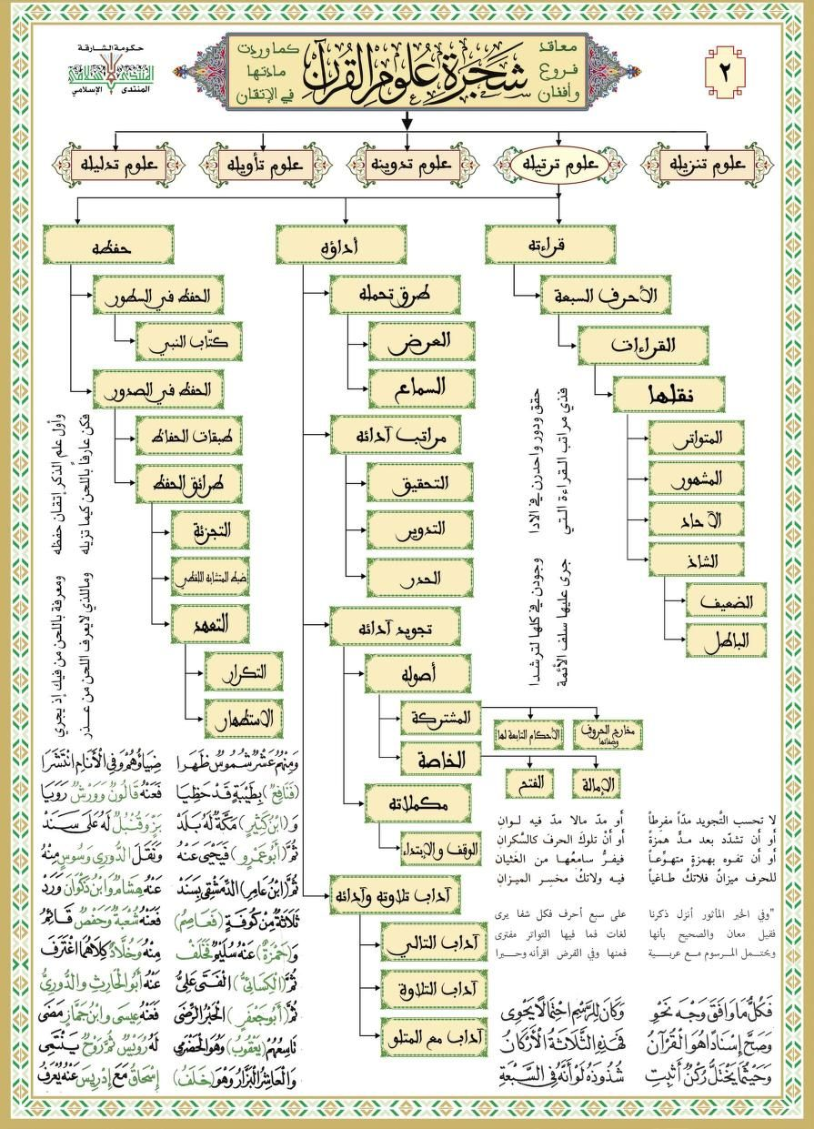 Qrn 3loem Www Almahdara Com Free Download Borrow And Streaming Internet Archive Internet Archive The Borrowers Streaming