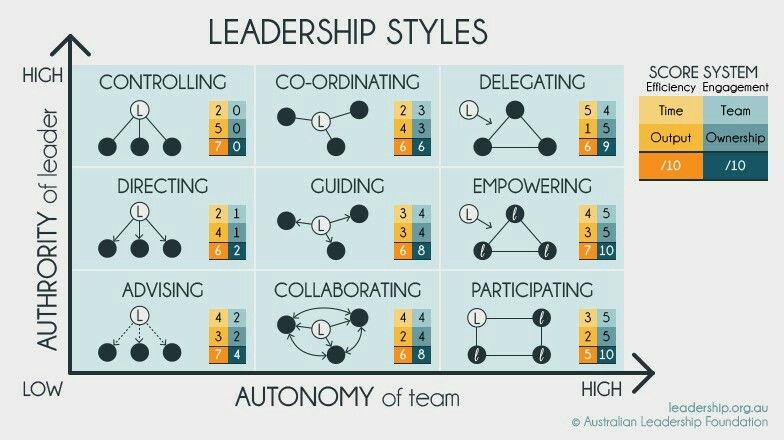 Leadership Styles collaboration team infographic