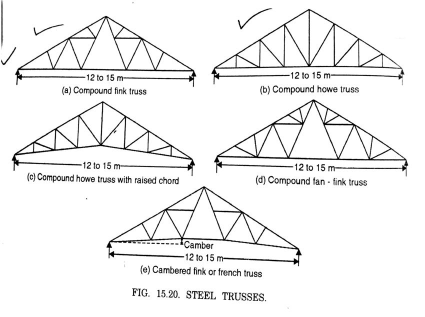 Properties Of Steel Roof Trusses In 2020 Roof Trusses Types Of Steel Steel Properties