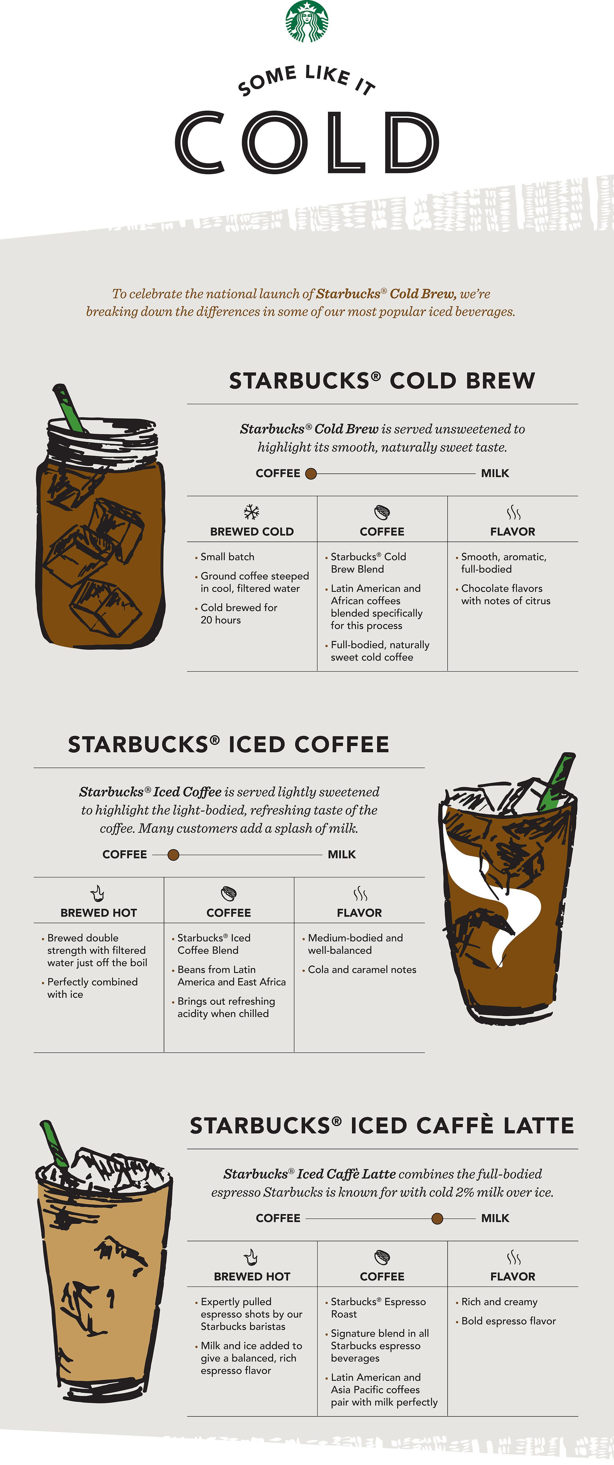 Starbucks Iced Coffee Menu World Of Reference