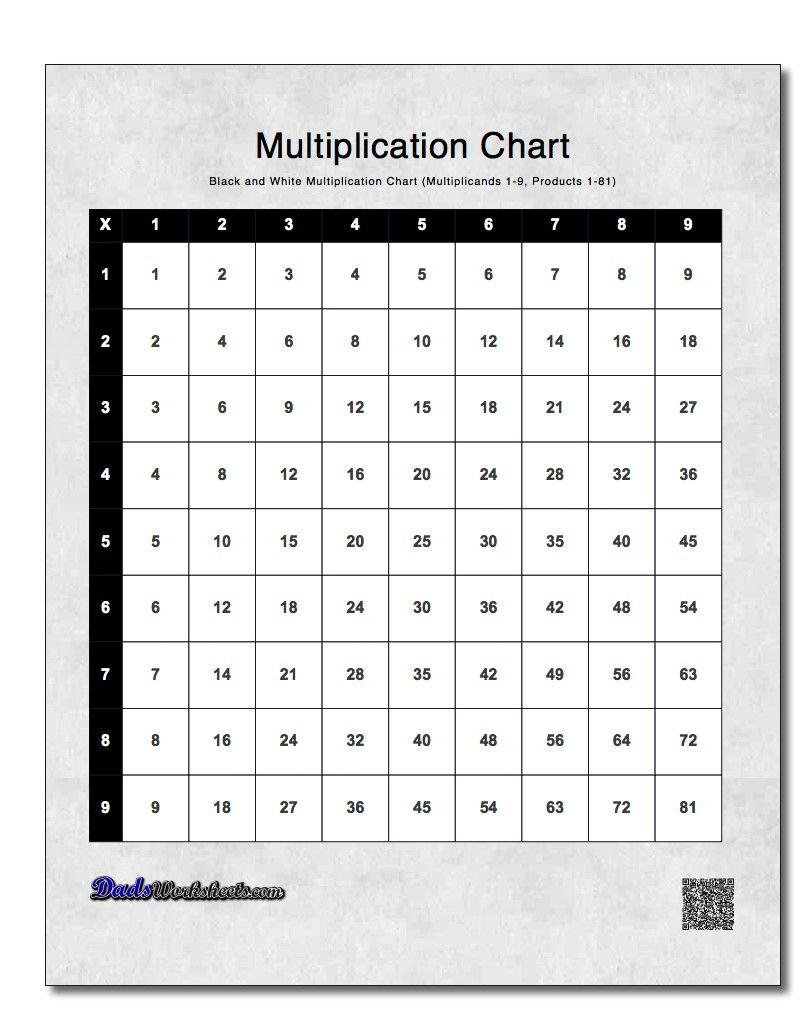 Trying To Memorize The Multiplication Facts This Page Contains