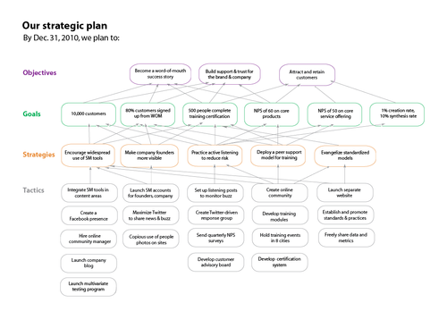 Church of the customer blog sm pinterest churches create a one page strategic plan wajeb Gallery