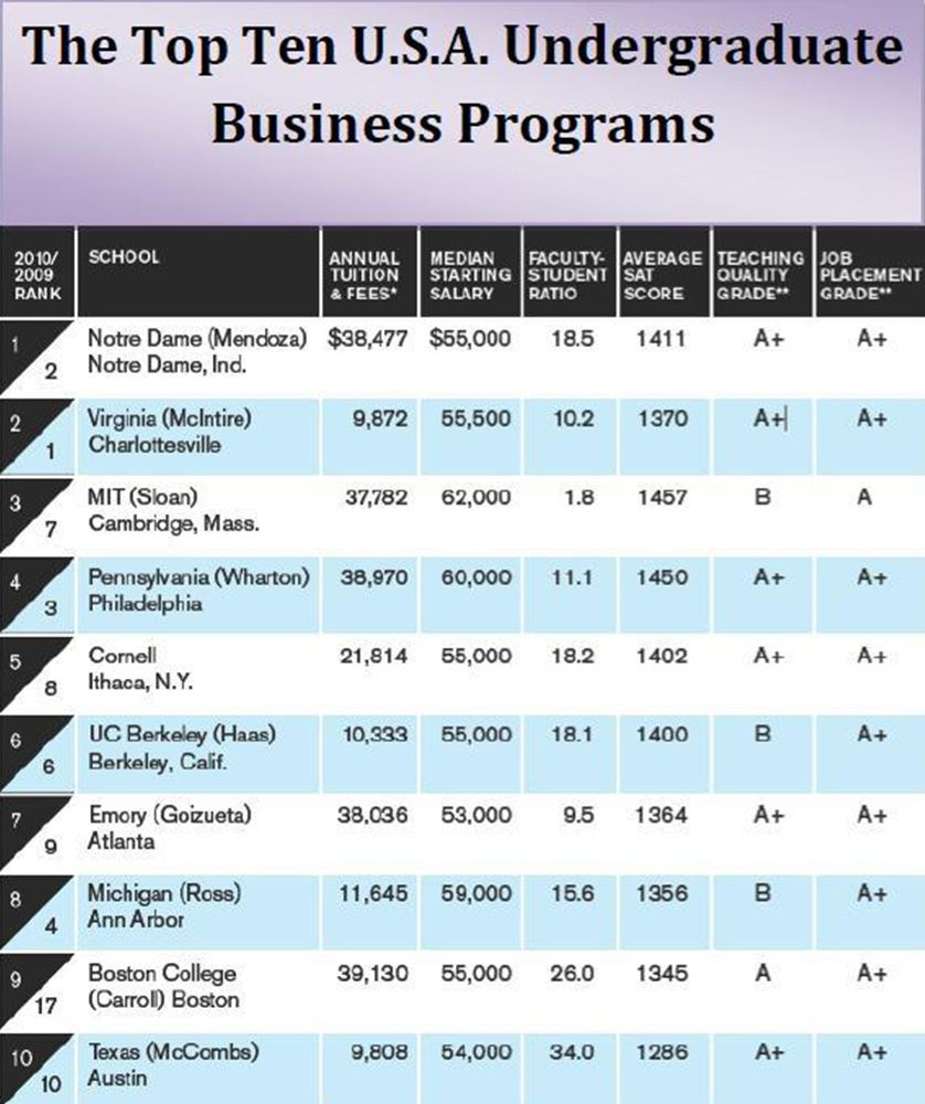 The Top Ten Undergraduate Business Programs In The U S A A Bloomberg Businessweek Ranking Survey Business School Undergraduate Mba Student