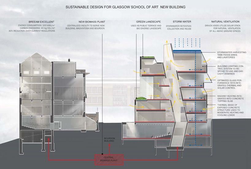 Steven Holl Completes Reid Building At Glasgow School Of Art