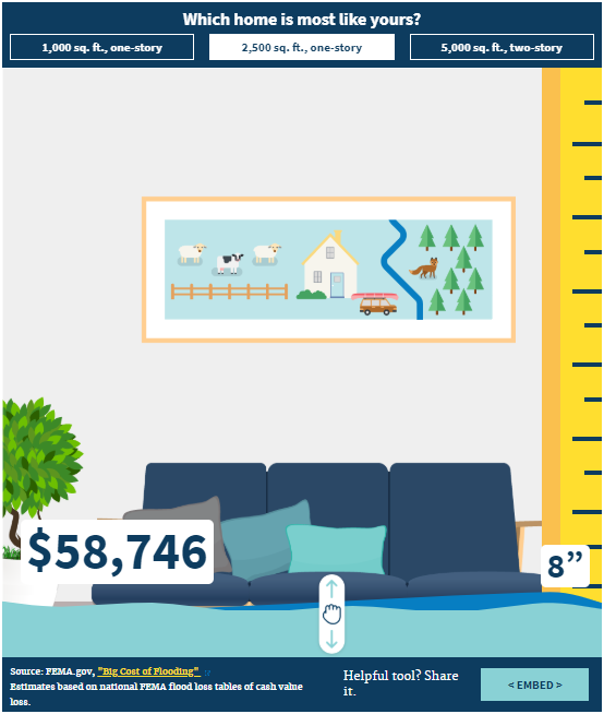 Interactive Find Your Risk Of Not Having Flood Insurance Flood