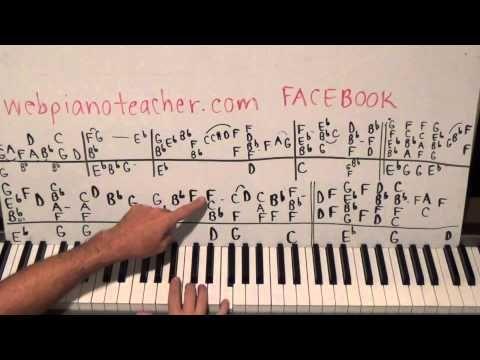 Piano Lesson I Can't Make You Love Me Bonnie Raitt Tutorial The Second H...