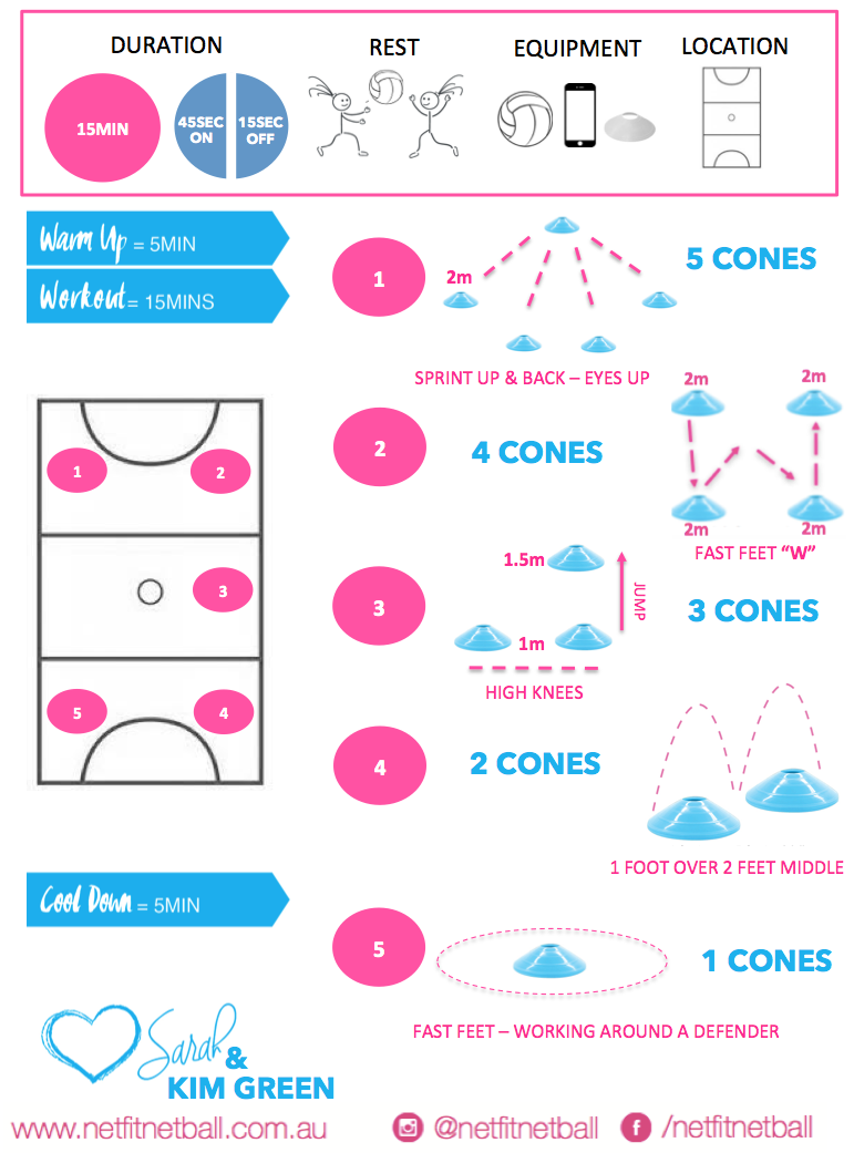Session Plans Netfit Netball With Images Netball Coach