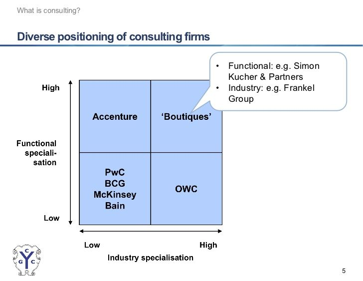 Risultati Immagini Per Consulting Firms Positioning  Business