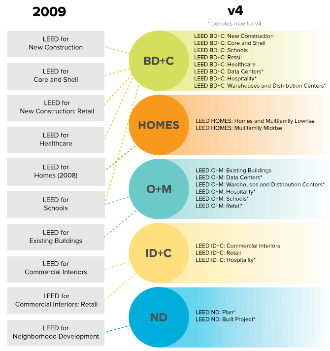how leed 2009 matches up to leed v4 sustainability pinterest
