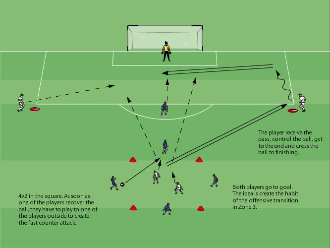 Pin By Simon Badeaux On Principios Ofensivos Soccer Drills Soccer Practice Youth Coaching