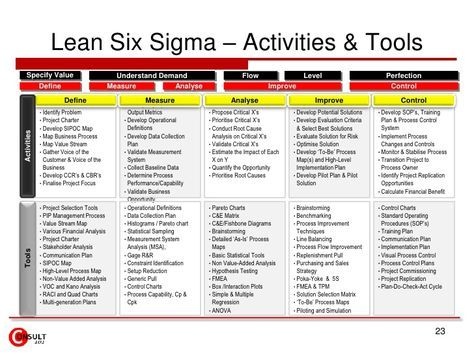 Lean Six Sigma Projects Strategy Linkage 23 728 Jpg 728 546