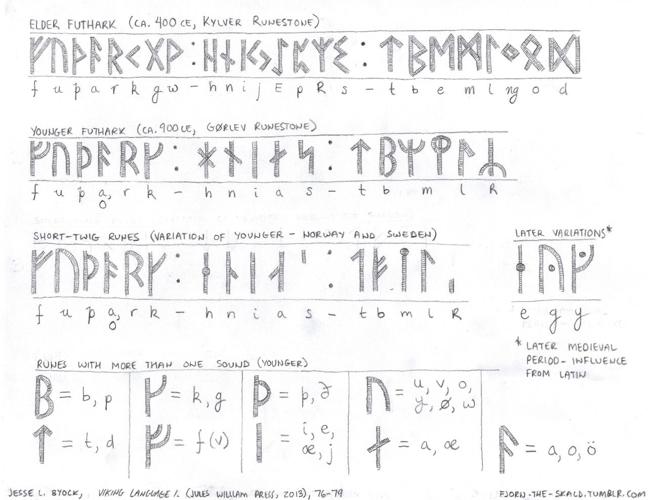 Rune Chartinstead Of An Old Norse Word I Am Posting This Rune Chart I Made This Week Technically I Should Wait Until I Reach T Norse Words Runes Viking Runes