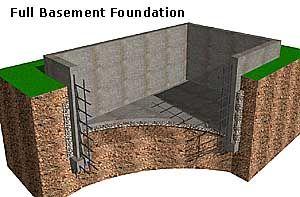 Full Basement Foundation.