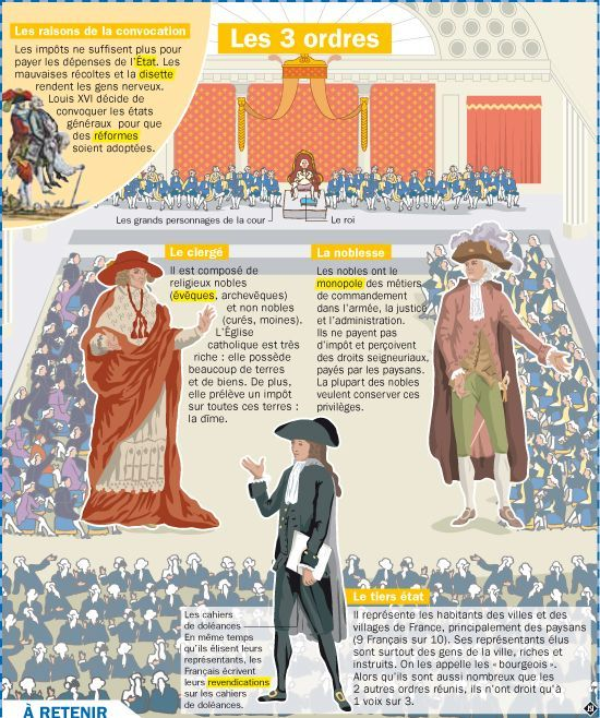 Educational Infographic Les Trois Ordres Infographicnow Com Your Number One Source For Daily Infographics Visual Creativity French History French Education Educational Infographic