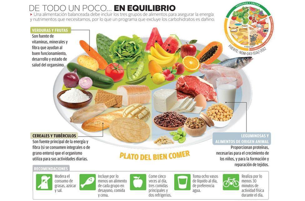 Conoce El Plato Del Buen Comer Plato Del Buen Comer Alimentos Para Niños Plato Del Bien Comer