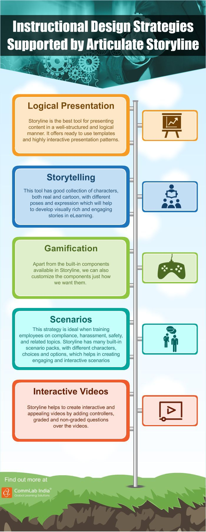 Instructional Design Strategies Supported by Articulate Storyline [Infographic]. If you're a user experience professional, listen to The UX Blog Podcast on iTunes.