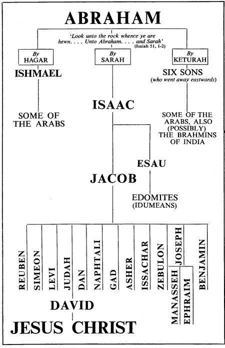 Abraham And Sarah Family Tree