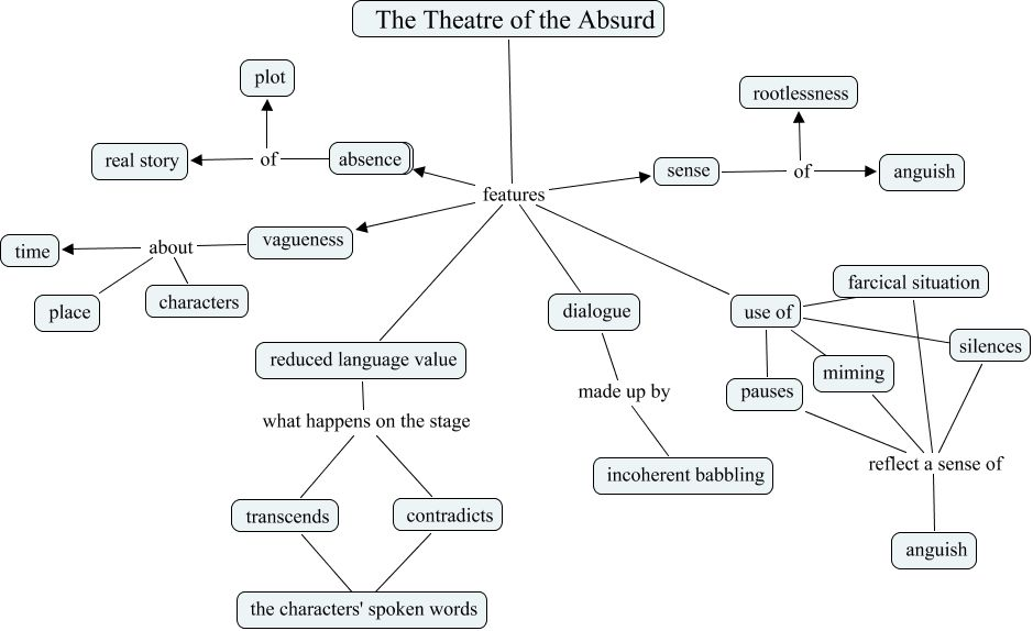 The Theatre of the Absurd - features | Theatre of the Absurd ...