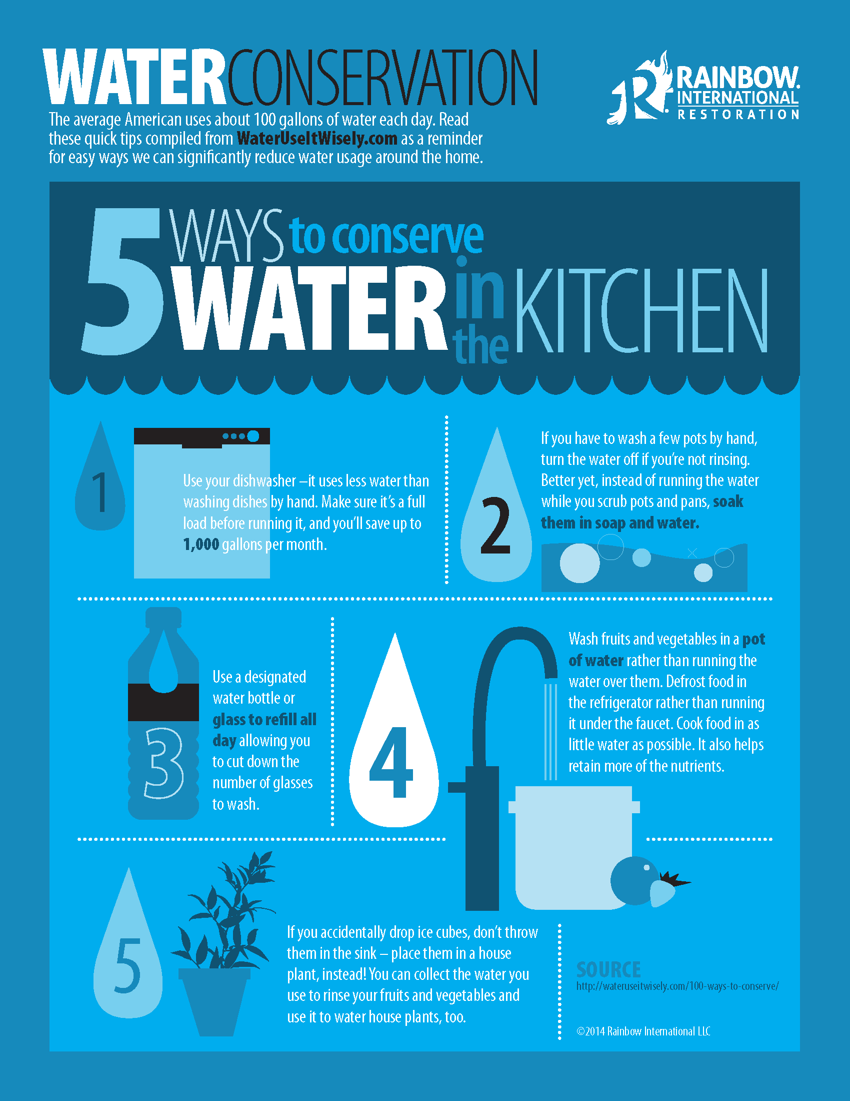 These are some great tips on conserving water i your kitchen ...