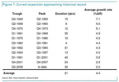 Goldman Finds Most Modern Recessions Were Caused By The