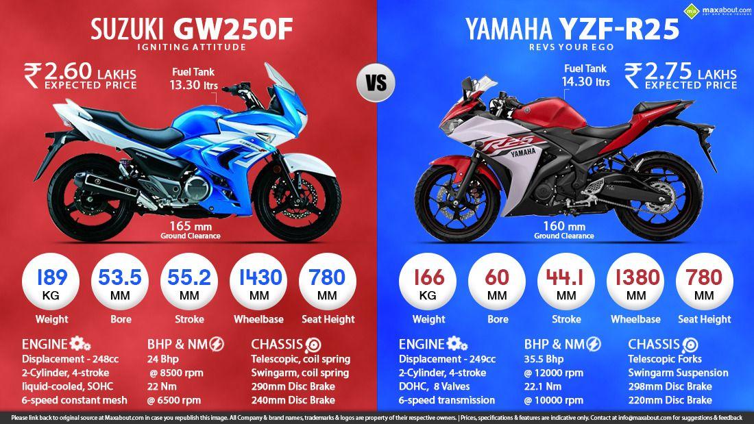 Suzuki Gw250f Vs Yamaha Yzf R25 Yamaha Yzf Suzuki Yamaha