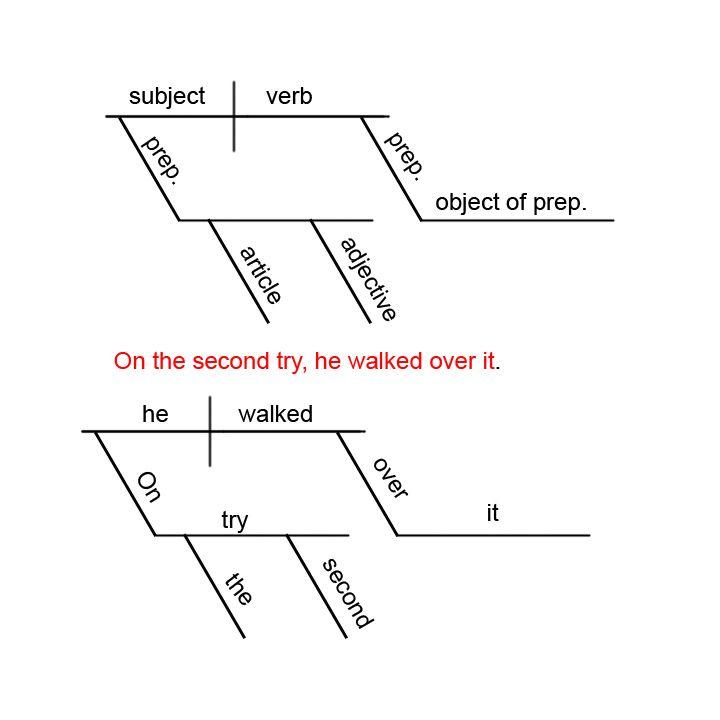 Free Diagramming Sentences Worksheet