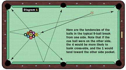 Break 9 Ball 9ball Pool Billiards Pool Play Pool