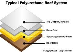 Image Result For Sprayed Polyurethane Foam Roofing Roof Coatings Foam Roofing Roofing Supplies