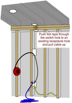 Fishing wire through walls. Electrical wiring