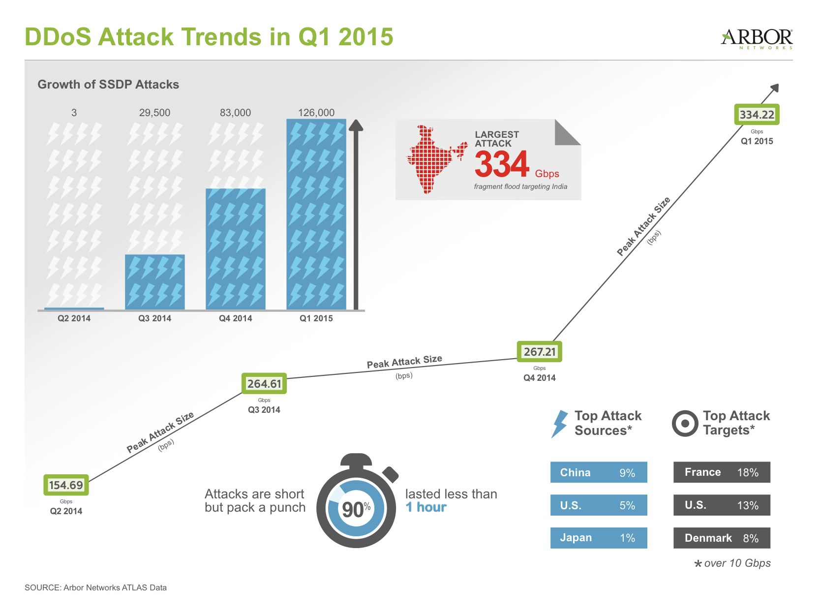 ATLAS Q1 2015 DDoS Attack Trends (Source: Arbor Networks ...