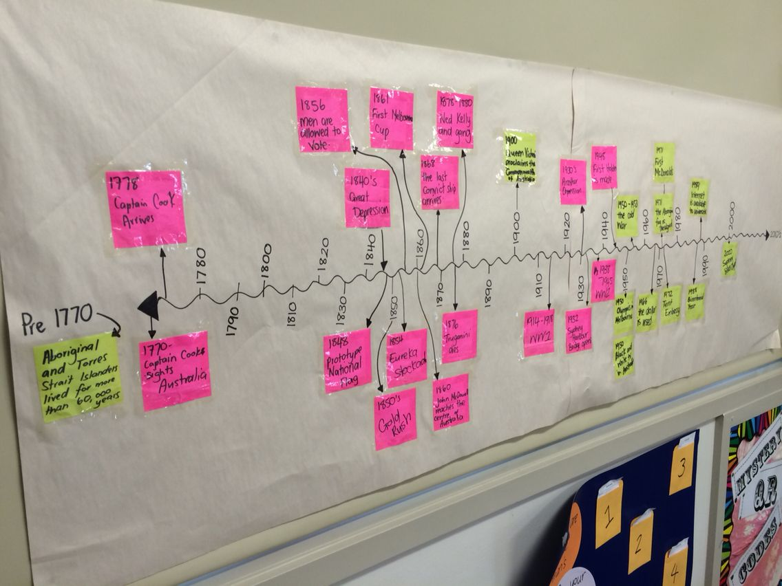 Timeline Based On The Book By Nadia Wheatley My Place