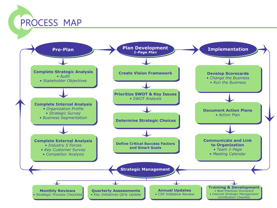 Strategic Planning Process Map PrePlanning  Development