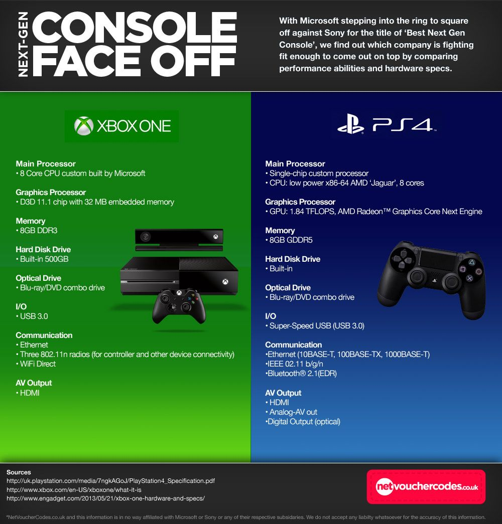 NextGen Console Face Off Xbox One v Playstation 4 Xbox